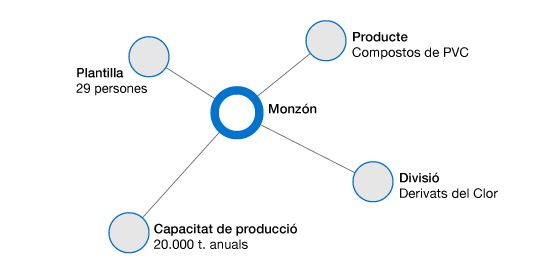 Monzon datos cat