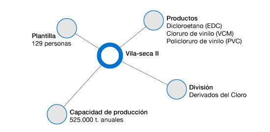Fabrica Vinilos Espaa.Fabrica De Vila Seca Ii